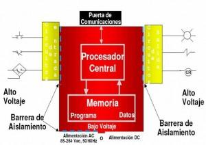 Cómo trabaja un PLC